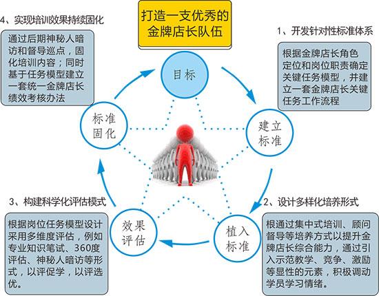 企业制度体系评估的步骤与方法